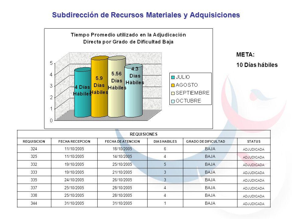 Subdirección de Recursos Materiales y Adquisiciones META: 10 Días hábiles REQUISIONES REQUISICIONFECHA RECEPCIONFECHA DE ATENCIONDIAS HABILESGRADO DE