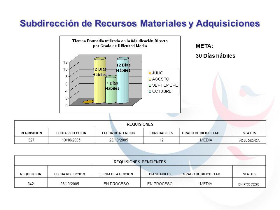 Subdirección de Recursos Materiales y Adquisiciones META: 30 Días hábiles REQUISIONES REQUISICIONFECHA RECEPCIONFECHA DE ATENCIONDIAS HABILESGRADO DE DIFICULTADSTATUS 32713/10/200528/10/200512MEDIA ADJUDICADA REQUISIONES PENDIENTES REQUISICIONFECHA RECEPCIONFECHA DE ATENCIONDIAS HABILESGRADO DE DIFICULTADSTATUS 34228/10/2005EN PROCESO MEDIA EN PROCESO