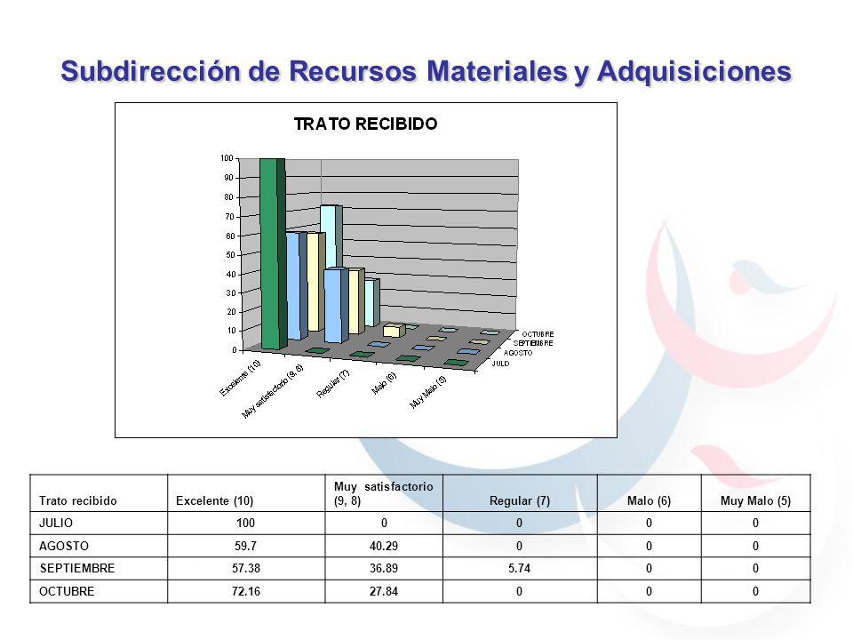 Subdirección de Recursos Materiales y Adquisiciones 59.7% 40.29% 30.76% 69.23% 59.7% 40.29% 59.7% 40.29% 69.23% 30.76% 90% 70% 100% Trato recibidoExcelente (10) Muy satisfactorio (9, 8)Regular (7)Malo (6)Muy Malo (5) JULIO1000000 AGOSTO59.740.29000 SEPTIEMBRE57.3836.895.7400 OCTUBRE72.1627.84000
