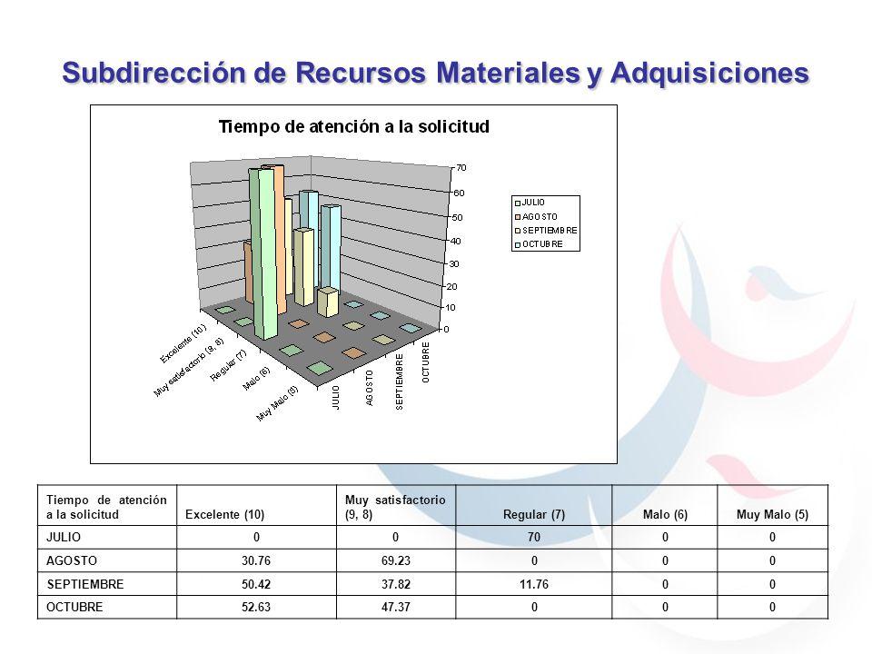 Subdirección de Recursos Materiales y Adquisiciones 59.7% 40.29% 30.76% 69.23% 59.7% 40.29% 59.7% 40.29% 69.23% 30.76% 90% 70% 100% Tiempo de atención
