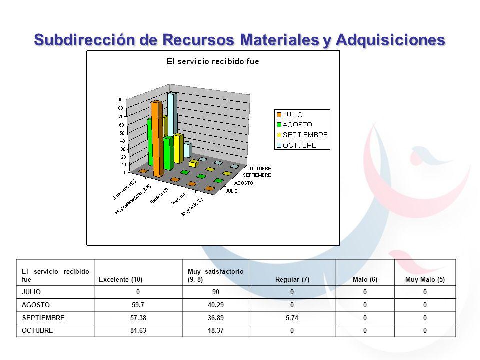 Subdirección de Recursos Materiales y Adquisiciones 59.7% 40.29% 30.76% 69.23% 59.7% 40.29% JULIOAGOSTO 59.7% 40.29% 69.23% 30.76% 90% 70% 100% El servicio recibido fueExcelente (10) Muy satisfactorio (9, 8)Regular (7)Malo (6)Muy Malo (5) JULIO090000 AGOSTO59.740.29000 SEPTIEMBRE57.3836.895.7400 OCTUBRE81.6318.37000
