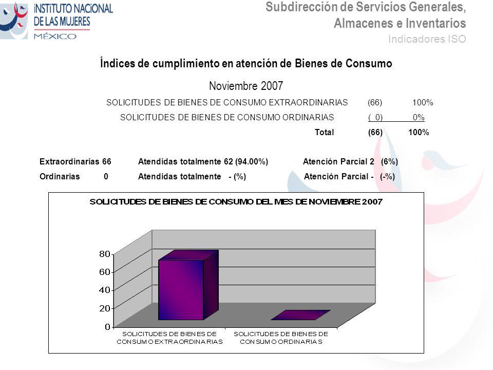 Subdirección de Servicios Generales, Almacenes e Inventarios Indicadores ISO Índices de cumplimiento en atención de Bienes de Consumo Noviembre 2007 SOLICITUDES DE BIENES DE CONSUMO EXTRAORDINARIAS (66) 100% SOLICITUDES DE BIENES DE CONSUMO ORDINARIAS ( 0) 0% Total (66) 100% Extraordinarias 66Atendidas totalmente 62 (94.00%) Atención Parcial 2 (6%) Ordinarias 0Atendidas totalmente - (%) Atención Parcial - (-%)