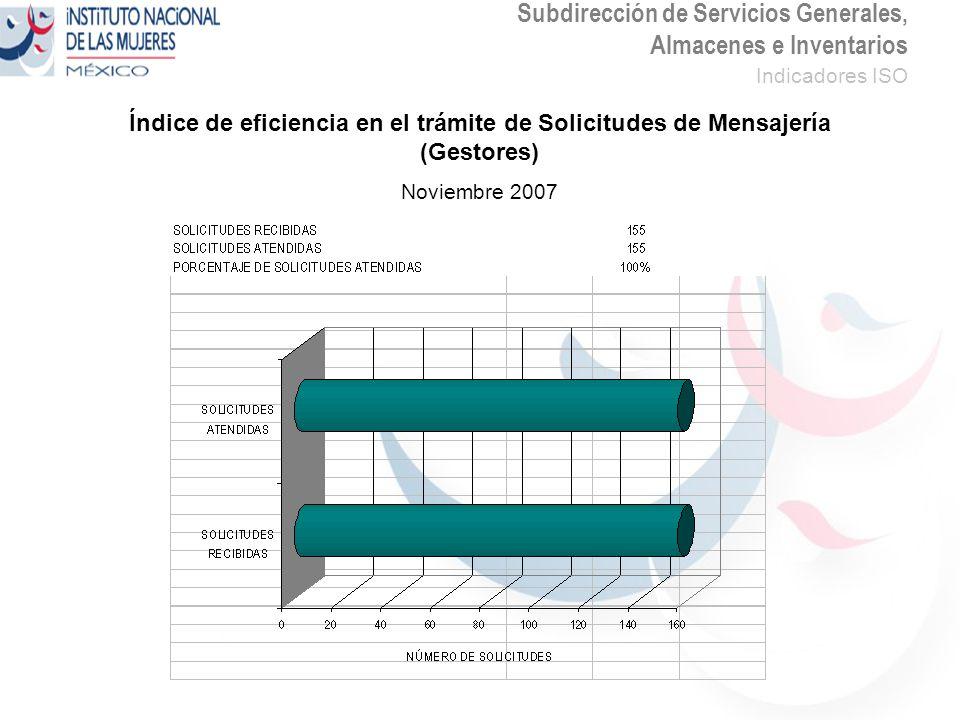 Subdirección de Servicios Generales, Almacenes e Inventarios Indicadores ISO Índice de eficiencia en el trámite de Solicitudes de Mensajería (Gestores) Noviembre 2007