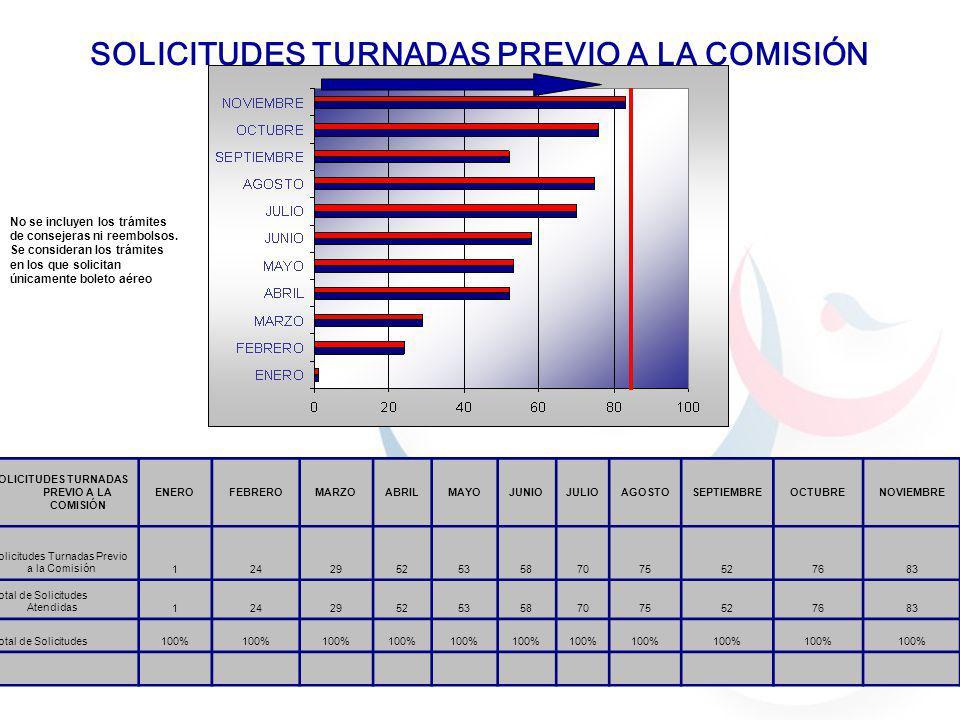 SOLICITUDES TURNADAS PREVIO A LA COMISIÓN No se incluyen los trámites de consejeras ni reembolsos.
