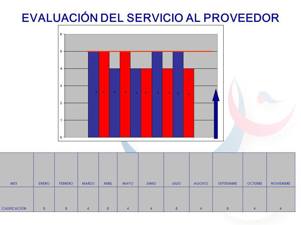 EVALUACIÓN DEL SERVICIO AL PROVEEDOR MESENEROFEBREROMARZOABRILMAYOJUNIOJULIOAGOSTOSEPTIEMBREOCTUBRENOVIEMBRE CALIFICACIÓN 55454454544