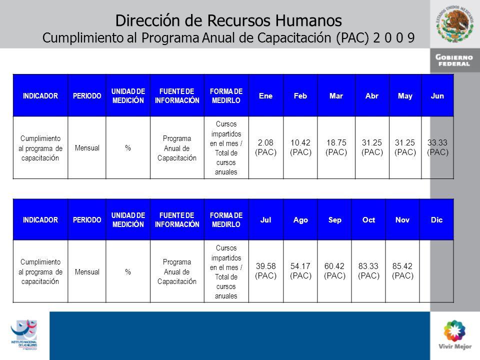 Dirección de Recursos Humanos Cumplimiento al Programa Anual de Capacitación (PAC) 2 0 0 9 INDICADORPERIODO UNIDAD DE MEDICI Ó N FUENTE DE INFORMACI Ó N FORMA DE MEDIRLO EneFebMarAbrMayJun Cumplimiento al programa de capacitaci ó n Mensual% Programa Anual de Capacitaci ó n Cursos impartidos en el mes / Total de cursos anuales 2.08 (PAC) 10.42 (PAC) 18.75 (PAC) 31.25 (PAC) 31.25 (PAC) 33.33 (PAC) INDICADORPERIODO UNIDAD DE MEDICI Ó N FUENTE DE INFORMACI Ó N FORMA DE MEDIRLO JulAgoSepOctNovDic Cumplimiento al programa de capacitaci ó n Mensual% Programa Anual de Capacitaci ó n Cursos impartidos en el mes / Total de cursos anuales 39.58 (PAC) 54.17 (PAC) 60.42 (PAC) 83.33 (PAC) 85.42 (PAC)
