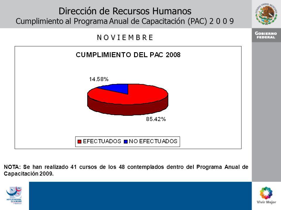 Dirección de Recursos Humanos Cumplimiento al Programa Anual de Capacitación (PAC) 2 0 0 9 N O V I E M B R E NOTA: Se han realizado 41 cursos de los 4