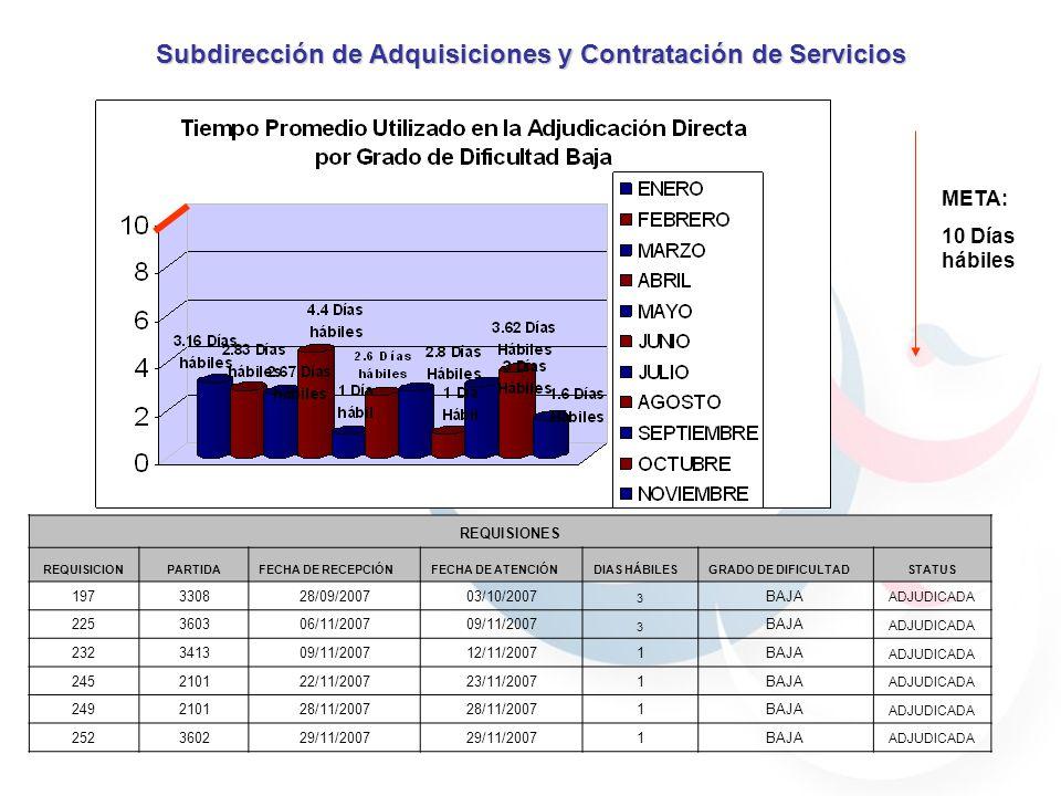 META: 10 Días hábiles Subdirección de Adquisiciones y Contratación de Servicios REQUISIONES REQUISICIONPARTIDAFECHA DE RECEPCIÓNFECHA DE ATENCIÓNDIAS HÁBILESGRADO DE DIFICULTADSTATUS 197330828/09/200703/10/2007 3 BAJA ADJUDICADA 225360306/11/200709/11/2007 3 BAJA ADJUDICADA 232341309/11/200712/11/20071BAJA ADJUDICADA 245210122/11/200723/11/20071BAJA ADJUDICADA 249210128/11/2007 1BAJA ADJUDICADA 252360229/11/2007 1BAJA ADJUDICADA