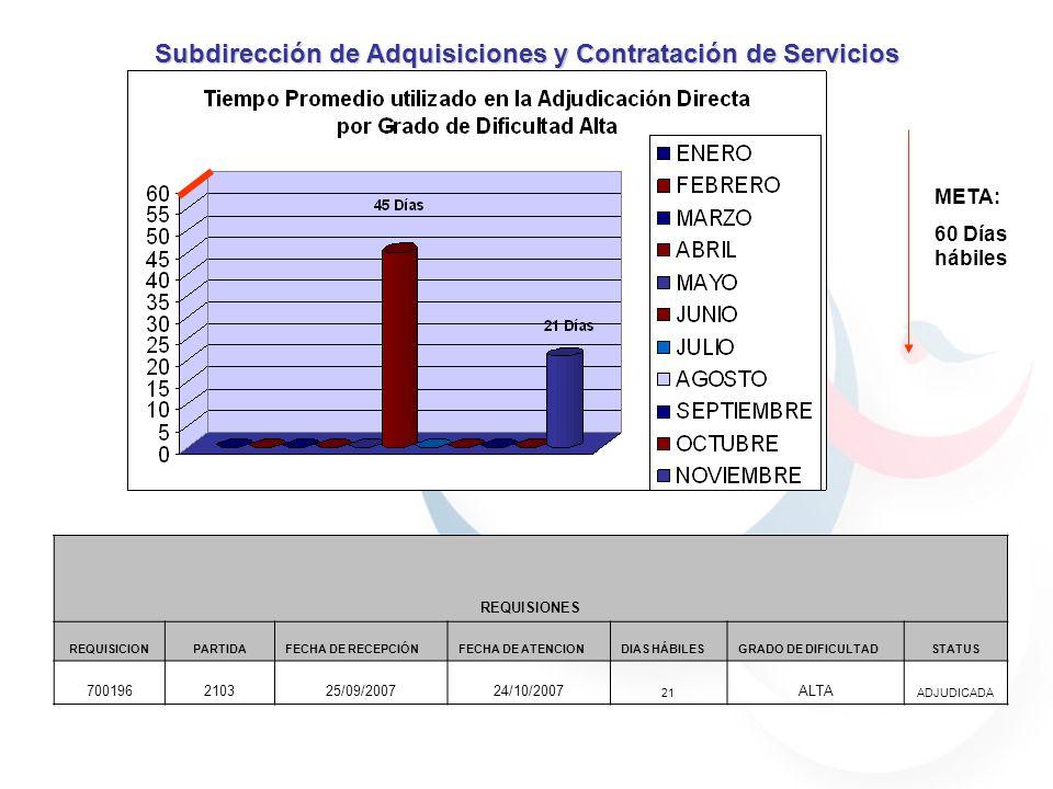 META: 60 Días hábiles Subdirección de Adquisiciones y Contratación de Servicios REQUISIONES REQUISICIONPARTIDAFECHA DE RECEPCIÓNFECHA DE ATENCIONDIAS HÁBILESGRADO DE DIFICULTADSTATUS 700196210325/09/200724/10/2007 21 ALTA ADJUDICADA