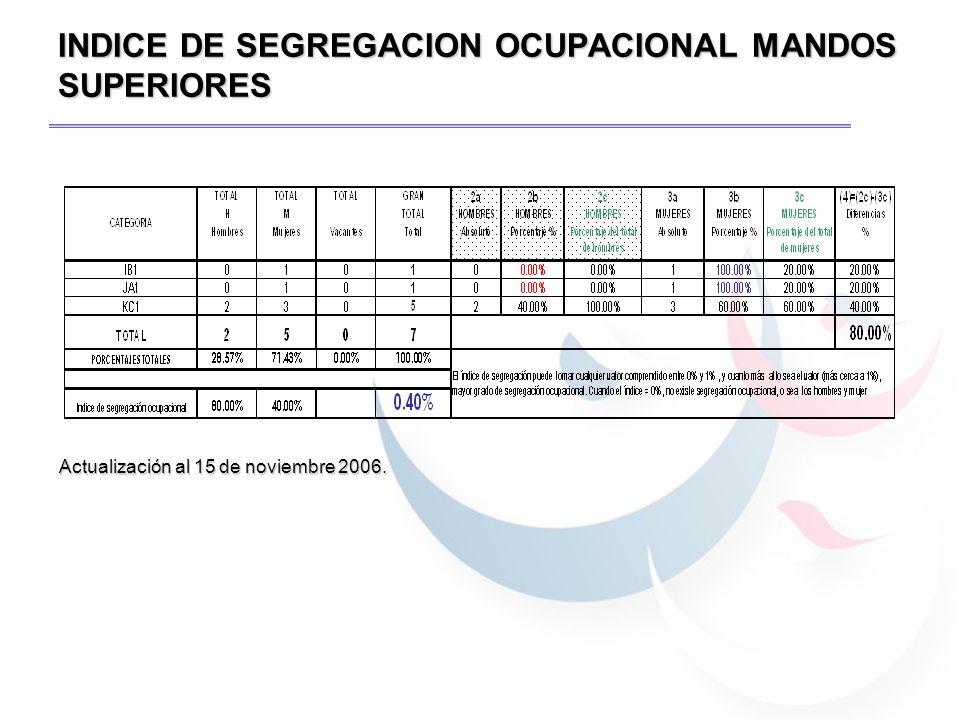 INDICE DE SEGREGACION OCUPACIONAL MANDOS SUPERIORES Actualización al 15 de noviembre 2006.