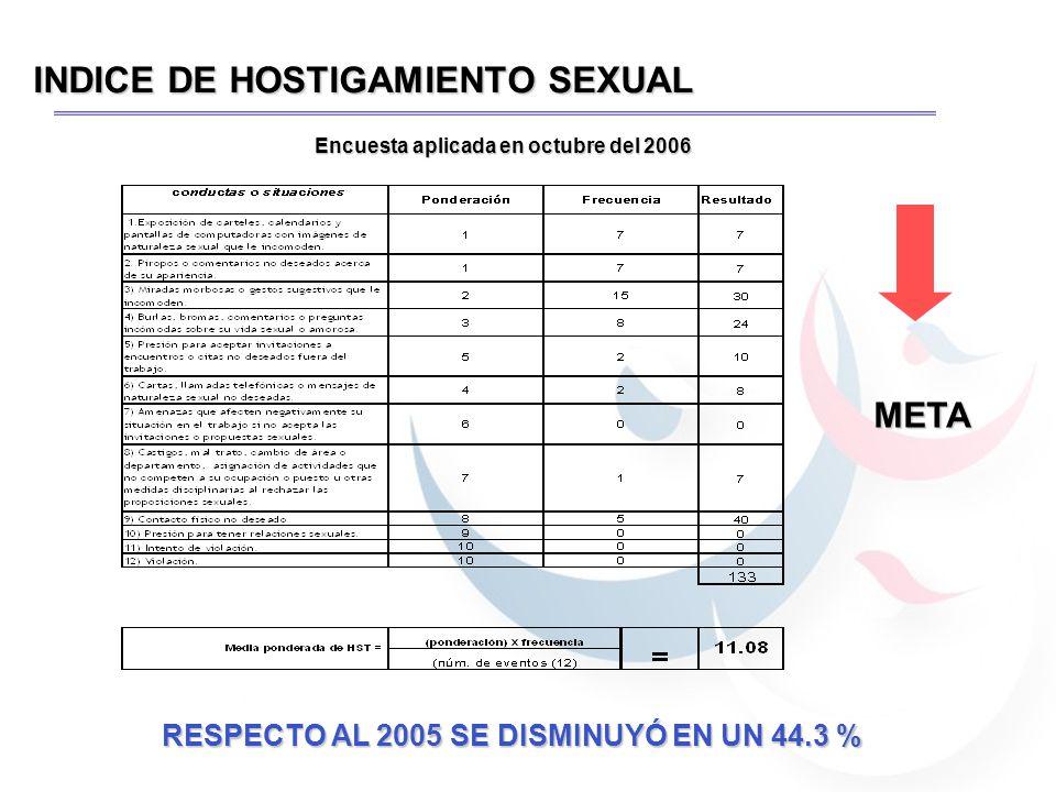 INDICE DE HOSTIGAMIENTO SEXUAL Encuesta aplicada en octubre del 2006 META RESPECTO AL 2005 SE DISMINUYÓ EN UN 44.3 %