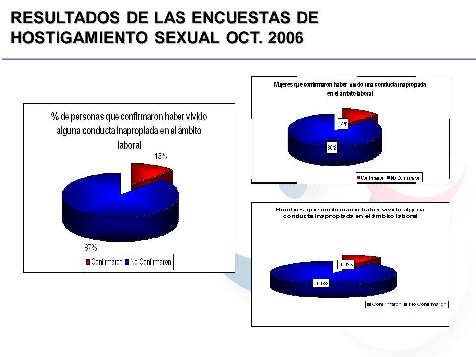 RESULTADOS DE LAS ENCUESTAS DE HOSTIGAMIENTO SEXUAL OCT. 2006
