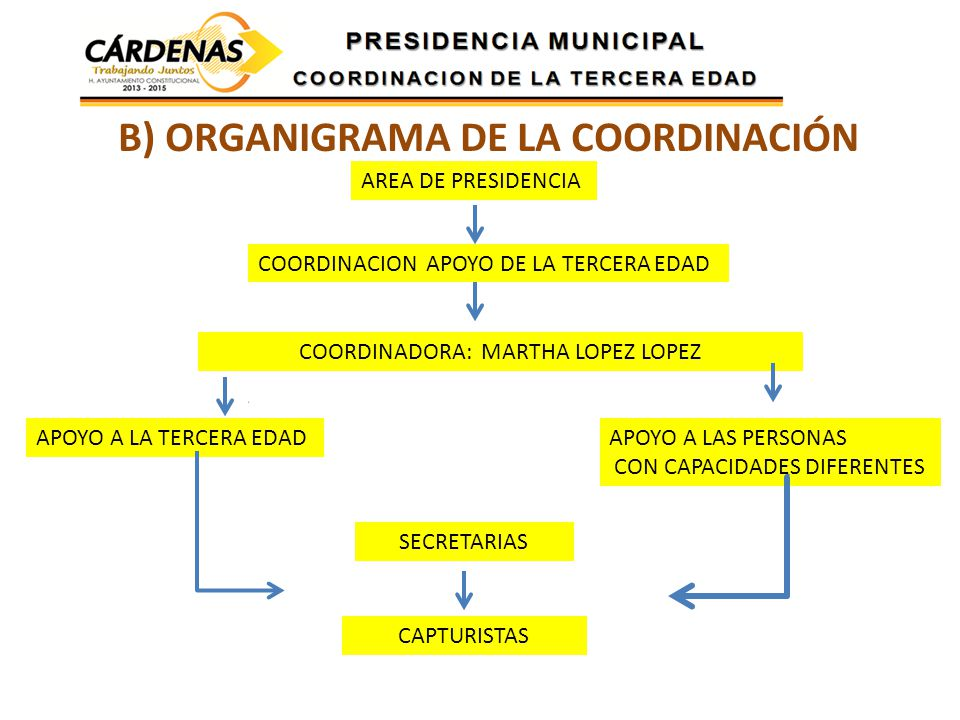AREA DE PRESIDENCIA COORDINACION APOYO DE LA TERCERA EDAD COORDINADORA: MARTHA LOPEZ LOPEZ APOYO A LA TERCERA EDADAPOYO A LAS PERSONAS CON CAPACIDADES