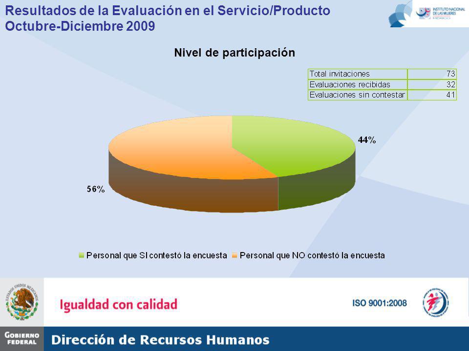 Resultados de la Evaluación en el Servicio/Producto Octubre-Diciembre 2009 Nivel de participación
