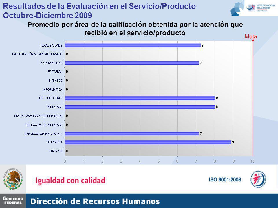Resultados de la Evaluación en el Servicio/Producto Octubre-Diciembre 2009 Promedio por área de la calificación obtenida por la atención que recibió en el servicio/producto Meta