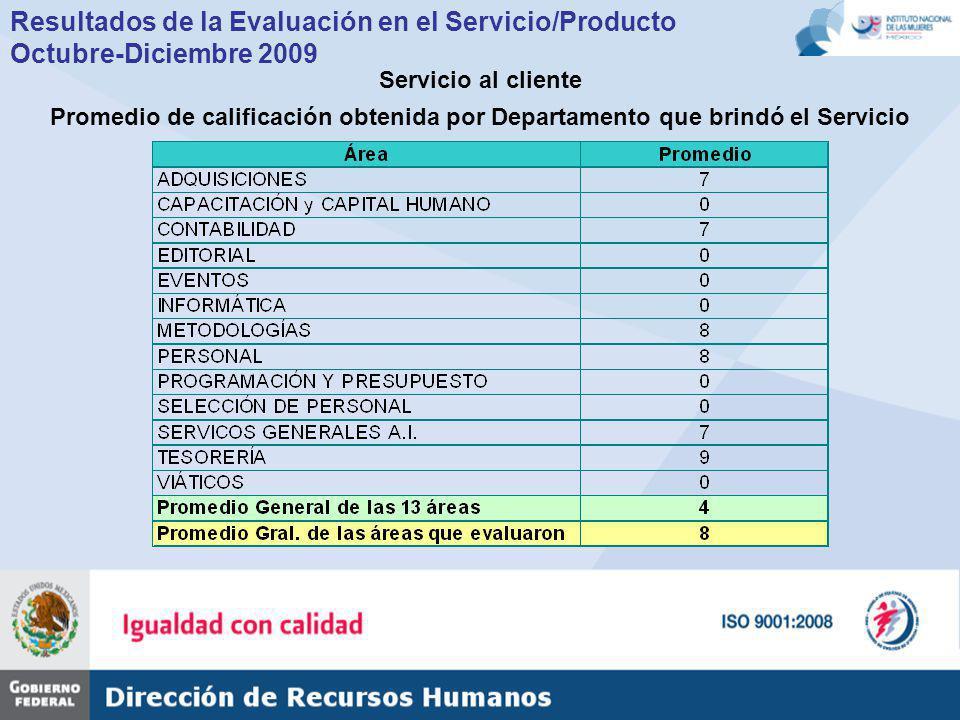 Resultados de la Evaluación en el Servicio/Producto Octubre-Diciembre 2009 Servicio al cliente Promedio de calificación obtenida por Departamento que brindó el Servicio