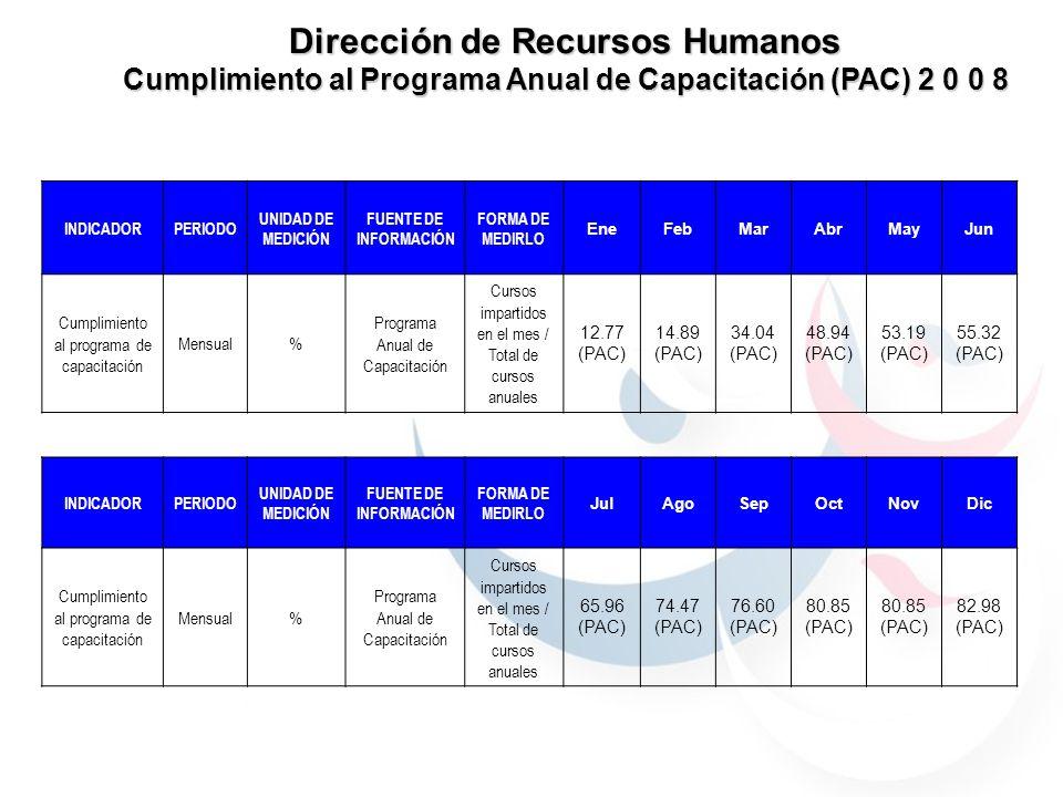 Dirección de Recursos Humanos Cumplimiento al Programa Anual de Capacitación (PAC) 2 0 0 8 NOTA: Se realizaron 39 cursos de los 47 contemplados dentro del Programa Anual de Capacitación 2008, sin embargo se llevaron a cabo 11 no contemplados dentro de éste, totalizando 50 en el 2008.