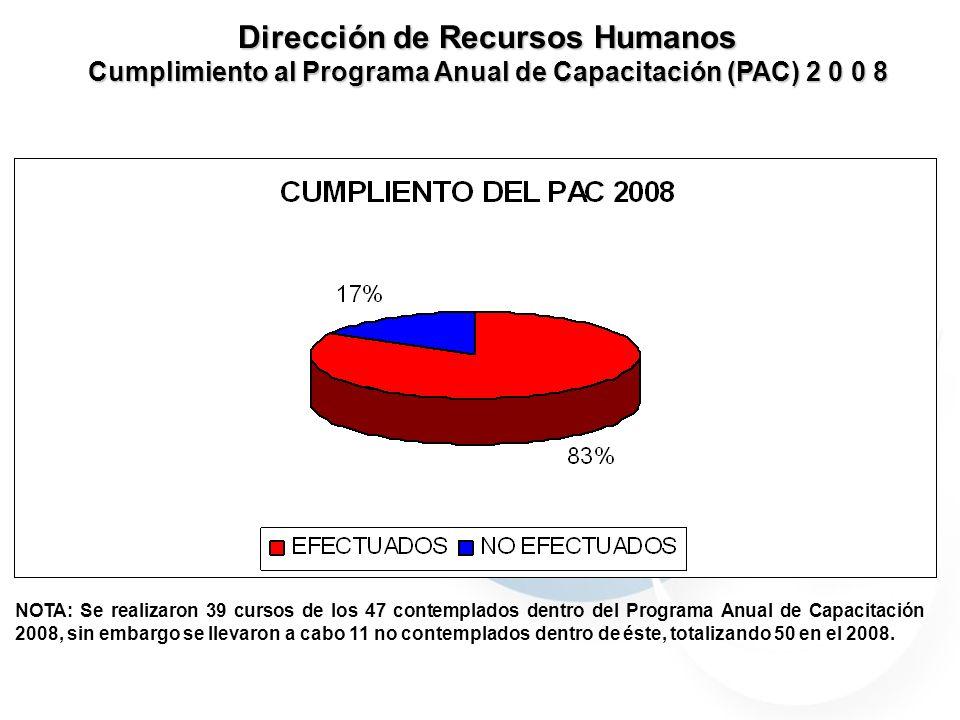 Dirección de Recursos Humanos Cumplimiento al Programa Anual de Capacitación (PAC) 2 0 0 8