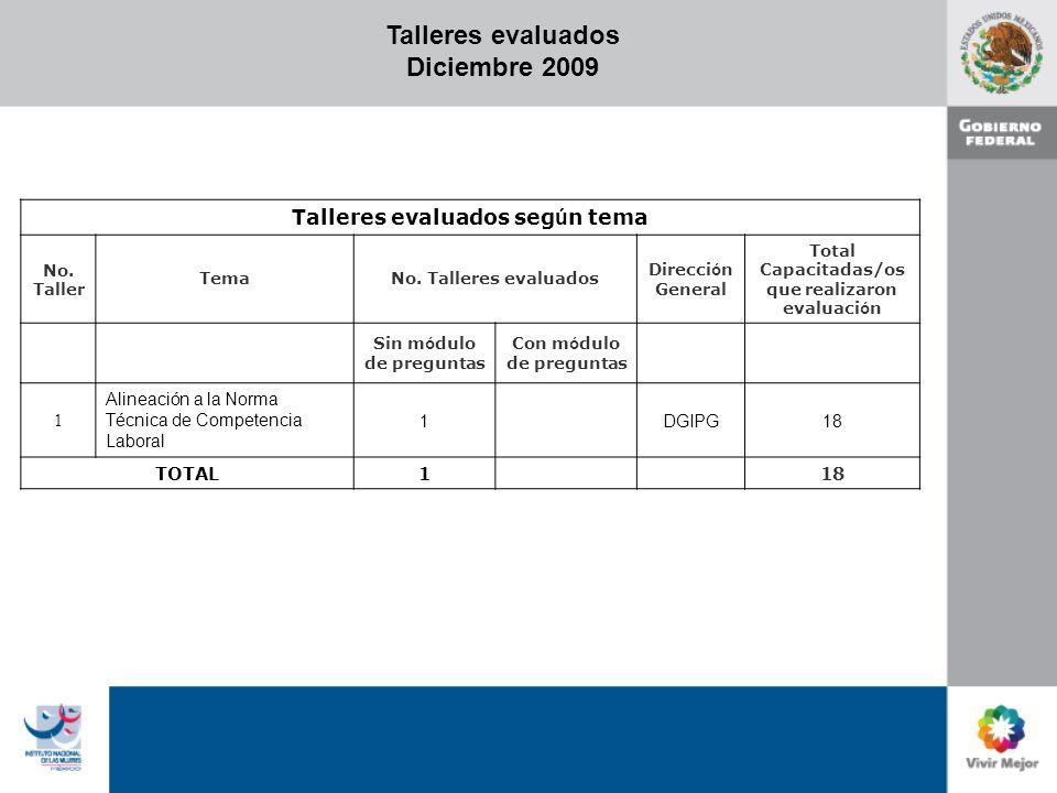 Talleres evaluados Diciembre 2009 Talleres evaluados seg ú n tema No.