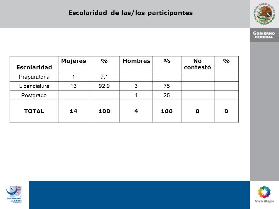 Escolaridad de las/los participantes Escolaridad Mujeres%Hombres%No contestó % Preparatoria 17.1 Licenciatura 1392.93 75 Postgrado 1 25 TOTAL 141004 0 0