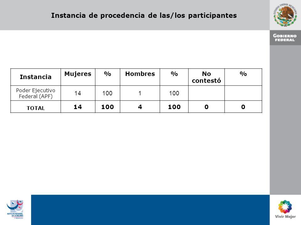 Instancia de procedencia de las/los participantes Instancia Mujeres%Hombres%No contestó % Poder Ejecutivo Federal (APF) 141001 TOTAL 141004 00