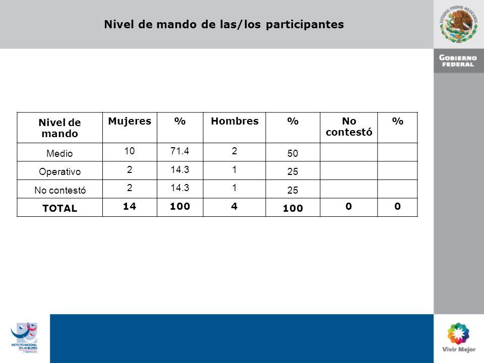 Nivel de mando de las/los participantes Nivel de mando Mujeres%Hombres%No contestó % Medio 1071.42 50 Operativo 214.31 25 No contestó 214.31 25 TOTAL 141004 00