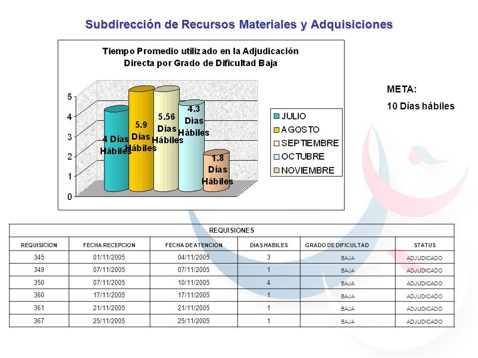 Subdirección de Recursos Materiales y Adquisiciones META: 10 Días hábiles REQUISIONES REQUISICIONFECHA RECEPCIONFECHA DE ATENCIONDIAS HABILESGRADO DE DIFICULTADSTATUS 34501/11/200504/11/20053 BAJAADJUDICADO 34907/11/2005 1 BAJAADJUDICADO 35007/11/200510/11/20054 BAJAADJUDICADO 36017/11/2005 1 BAJAADJUDICADO 36121/11/2005 1 BAJAADJUDICADO 36725/11/2005 1 BAJAADJUDICADO