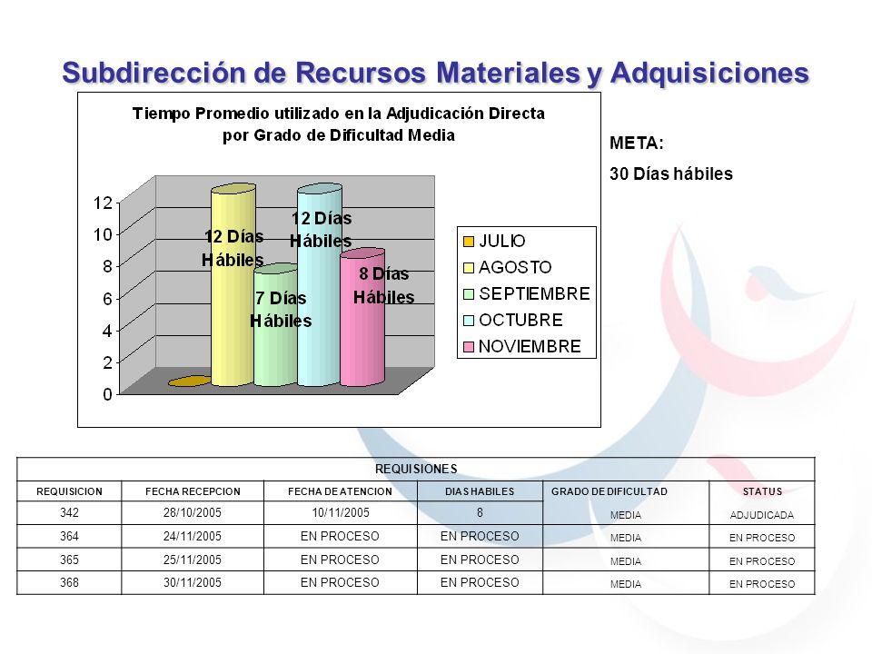 Subdirección de Recursos Materiales y Adquisiciones META: 30 Días hábiles REQUISIONES REQUISICIONFECHA RECEPCIONFECHA DE ATENCIONDIAS HABILESGRADO DE DIFICULTADSTATUS 34228/10/200510/11/20058 MEDIAADJUDICADA 36424/11/2005EN PROCESO MEDIAEN PROCESO 36525/11/2005EN PROCESO MEDIAEN PROCESO 36830/11/2005EN PROCESO MEDIAEN PROCESO