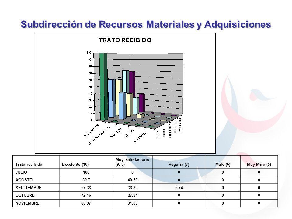 Subdirección de Recursos Materiales y Adquisiciones 59.7% 40.29% 30.76% 69.23% 59.7% 40.29% 59.7% 40.29% 69.23% 30.76% 90% 70% 100% Trato recibidoExcelente (10) Muy satisfactorio (9, 8)Regular (7)Malo (6)Muy Malo (5) JULIO1000000 AGOSTO59.740.29000 SEPTIEMBRE57.3836.895.7400 OCTUBRE72.1627.84000 NOVIEMBRE68.9731.03000