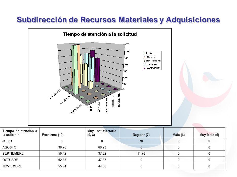 Subdirección de Recursos Materiales y Adquisiciones 59.7% 40.29% 30.76% 69.23% 59.7% 40.29% 59.7% 40.29% 69.23% 30.76% 90% 70% 100% Tiempo de atención a la solicitudExcelente (10) Muy satisfactorio (9, 8)Regular (7)Malo (6)Muy Malo (5) JULIO007000 AGOSTO30.7669.23000 SEPTIEMBRE50.4237.8211.7600 OCTUBRE52.6347.37000 NOVIEMBRE55.9444.06000