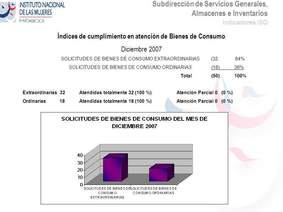 Subdirección de Servicios Generales, Almacenes e Inventarios Indicadores ISO Índices de cumplimiento en atención de Bienes de Consumo Diciembre 2007 SOLICITUDES DE BIENES DE CONSUMO EXTRAORDINARIAS (32 64% SOLICITUDES DE BIENES DE CONSUMO ORDINARIAS (18) 36% Total (50) 100% Extraordinarias 32Atendidas totalmente 32 (100 %) Atención Parcial 0 (0 %) Ordinarias 18Atendidas totalmente 18 (100 %) Atención Parcial 0 (0 %)