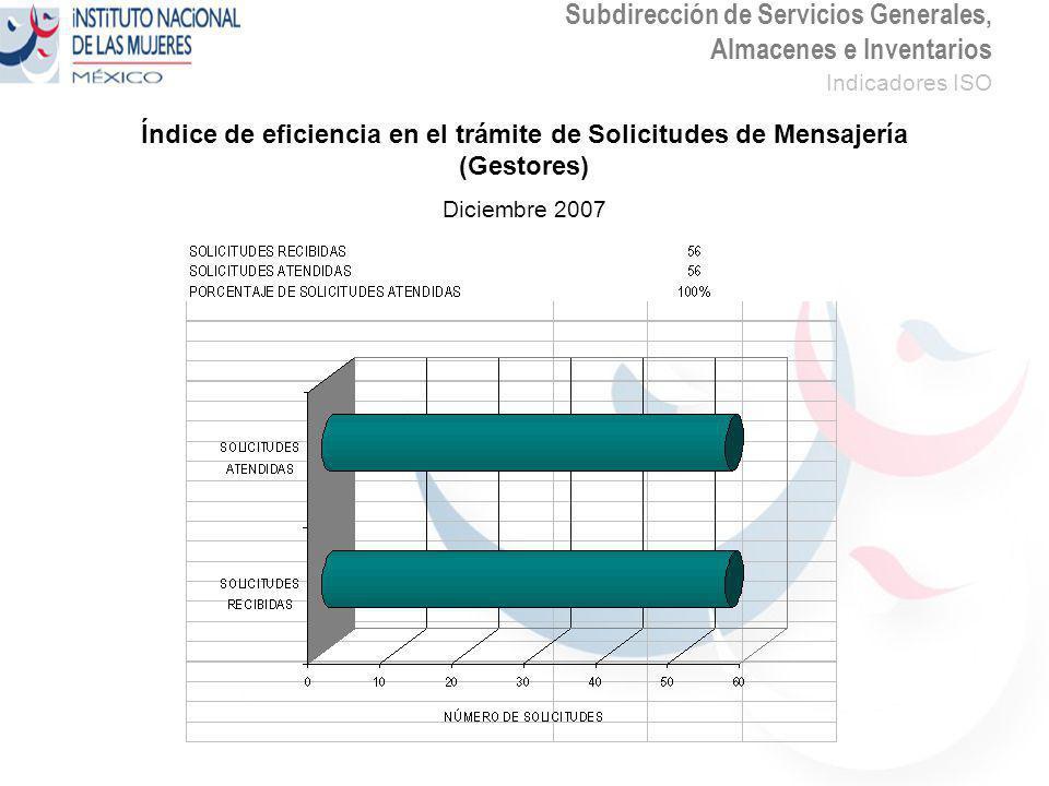 Subdirección de Servicios Generales, Almacenes e Inventarios Indicadores ISO Índice de eficiencia en el trámite de Solicitudes de Mensajería (Gestores) Diciembre 2007
