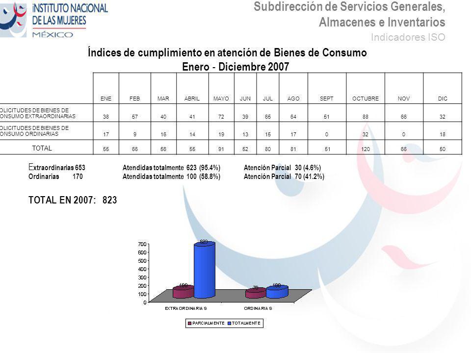 Subdirección de Servicios Generales, Almacenes e Inventarios Indicadores ISO Índices de cumplimiento en atención de Bienes de Consumo Enero - Diciembre 2007 E xtraordinarias 653Atendidas totalmente 623 (95.4%) Atención Parcial 30 (4.6%) Ordinarias 170 Atendidas totalmente 100 (58.8%) Atención Parcial 70 (41.2%) TOTAL EN 2007: 823 ENEFEBMARABRILMAYOJUNJULAGOSEPTOCTUBRENOVDIC SOLICITUDES DE BIENES DE CONSUMO EXTRAORDINARIAS385740417239656451886632 SOLICITUDES DE BIENES DE CONSUMO ORDINARIAS179161419131517032018 TOTAL 5566565591528081 511206650