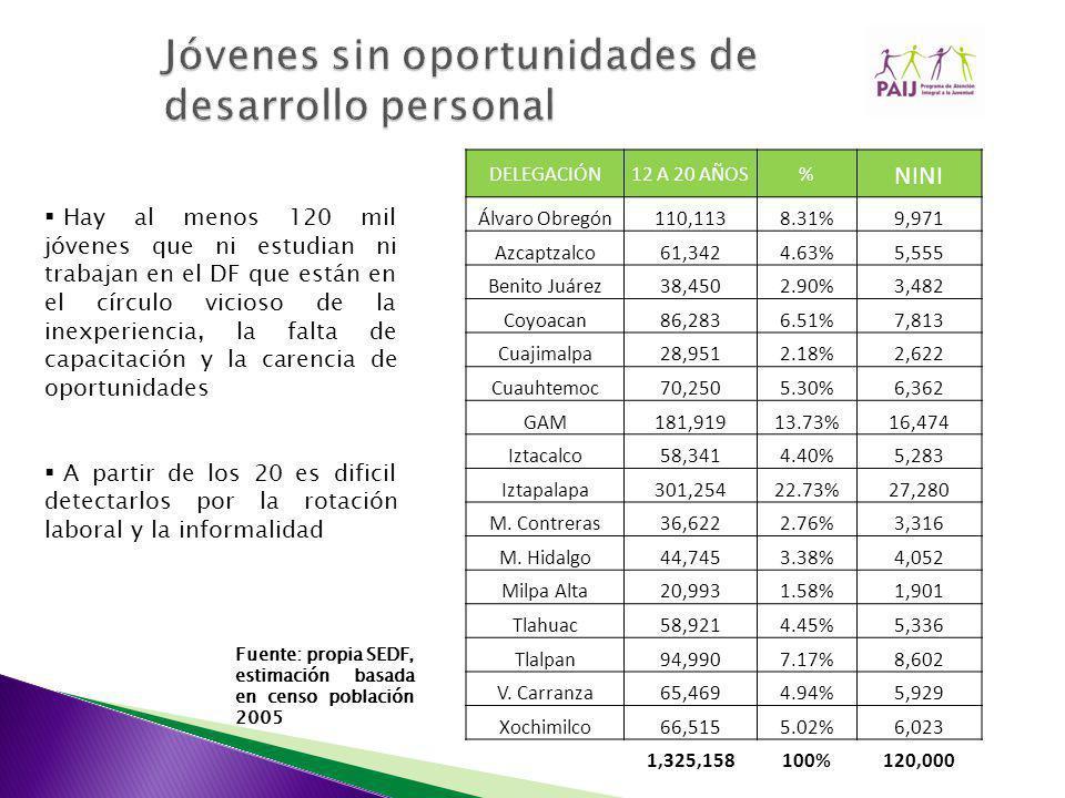 DELEGACIÓN12 A 20 AÑOS% NINI Álvaro Obregón110,1138.31%9,971 Azcaptzalco61,3424.63%5,555 Benito Juárez38,4502.90%3,482 Coyoacan86,2836.51%7,813 Cuajimalpa28,9512.18%2,622 Cuauhtemoc70,2505.30%6,362 GAM181,91913.73%16,474 Iztacalco58,3414.40%5,283 Iztapalapa301,25422.73%27,280 M.