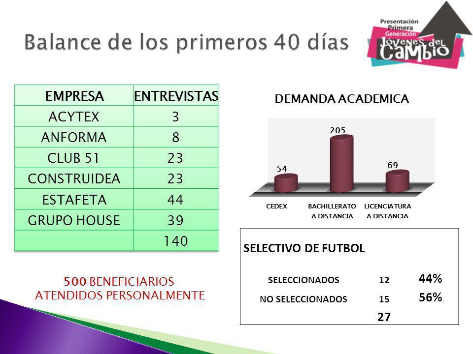 SELECTIVO DE FUTBOL SELECCIONADOS12 44% NO SELECCIONADOS15 56% 27 500 BENEFICIARIOS ATENDIDOS PERSONALMENTE