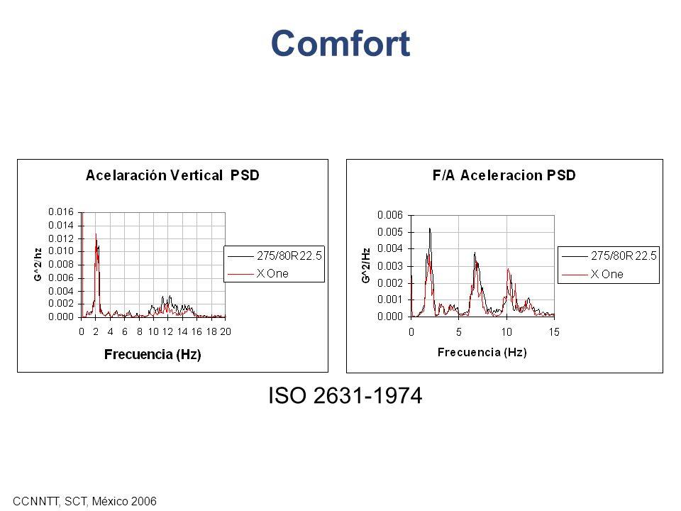 CCNNTT, SCT, México 2006 Comfort ISO 2631-1974