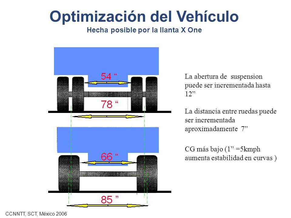 CCNNTT, SCT, México 2006 Optimización del Vehículo Hecha posible por la llanta X One La abertura de suspension puede ser incrementada hasta 12 La dist