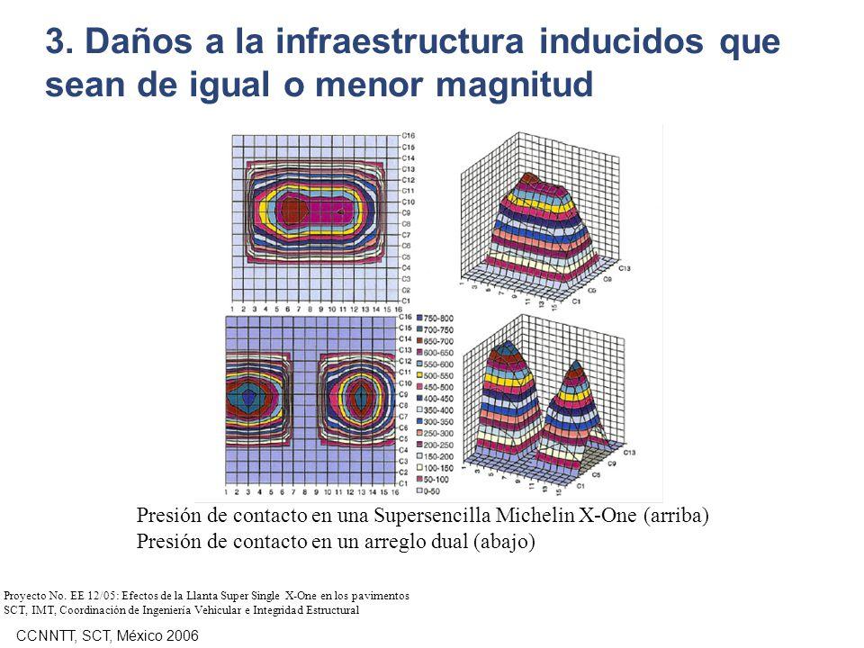 CCNNTT, SCT, México 2006 Presión de contacto en una Supersencilla Michelin X-One (arriba) Presión de contacto en un arreglo dual (abajo) Proyecto No.