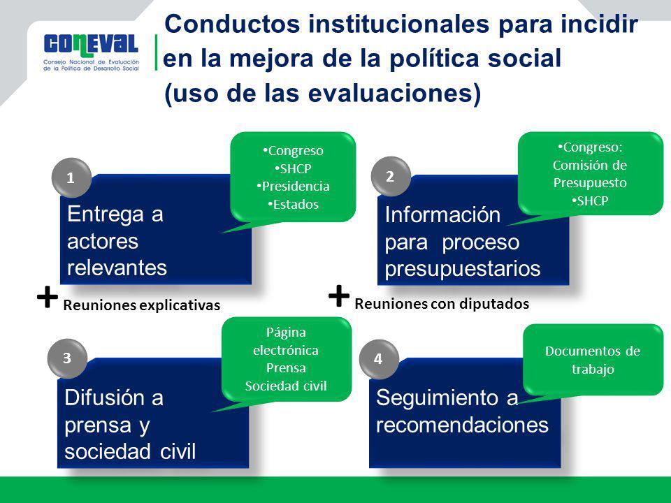 Seguimiento a recomendaciones 4 Difusión a prensa y sociedad civil Difusión a prensa y sociedad civil 3 Información para proceso presupuestarios Infor
