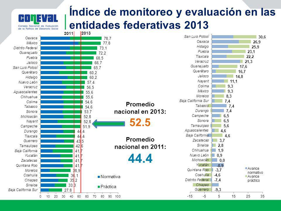 Índice de monitoreo y evaluación en las entidades federativas 2013 2011 2013 Promedio nacional en 2013: 52.5 Promedio nacional en 2011: 44.4