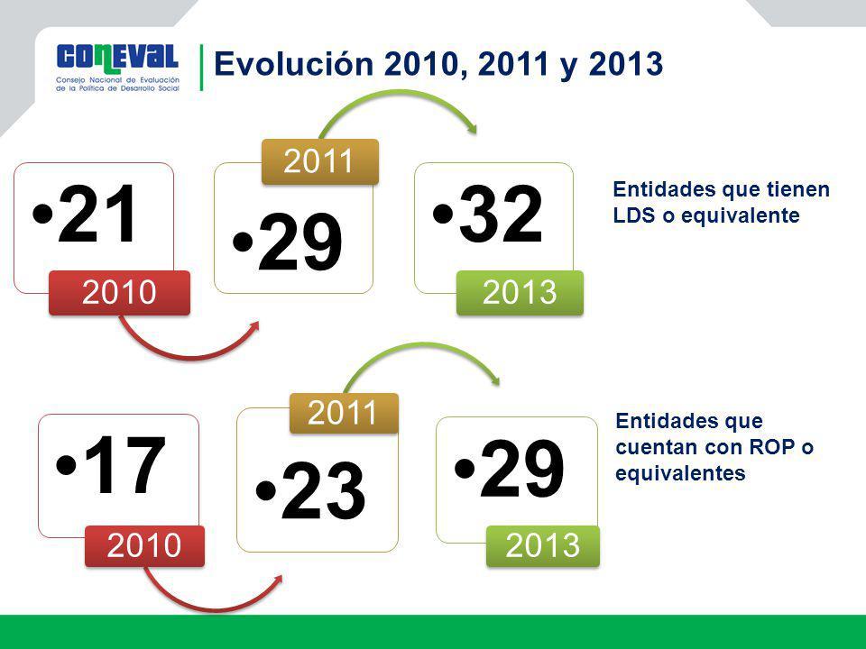 Evolución 2010, 2011 y 2013 21 2010 29 2011 32 2013 Entidades que tienen LDS o equivalente 17 2010 23 2011 29 2013 Entidades que cuentan con ROP o equ