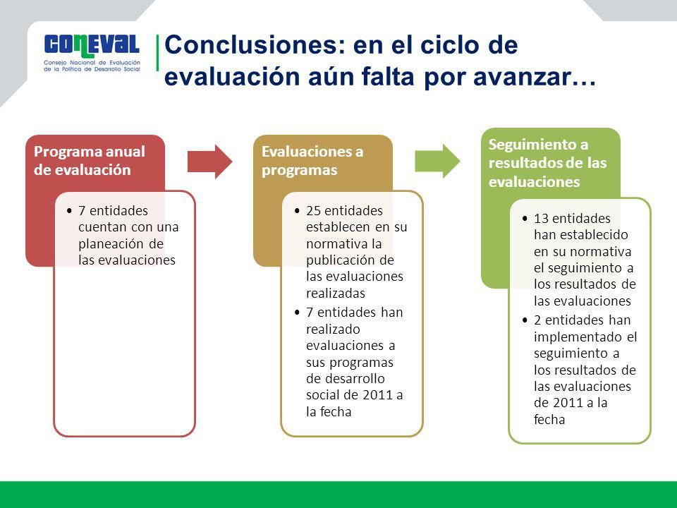 Programa anual de evaluación 7 entidades cuentan con una planeación de las evaluaciones Evaluaciones a programas 25 entidades establecen en su normati