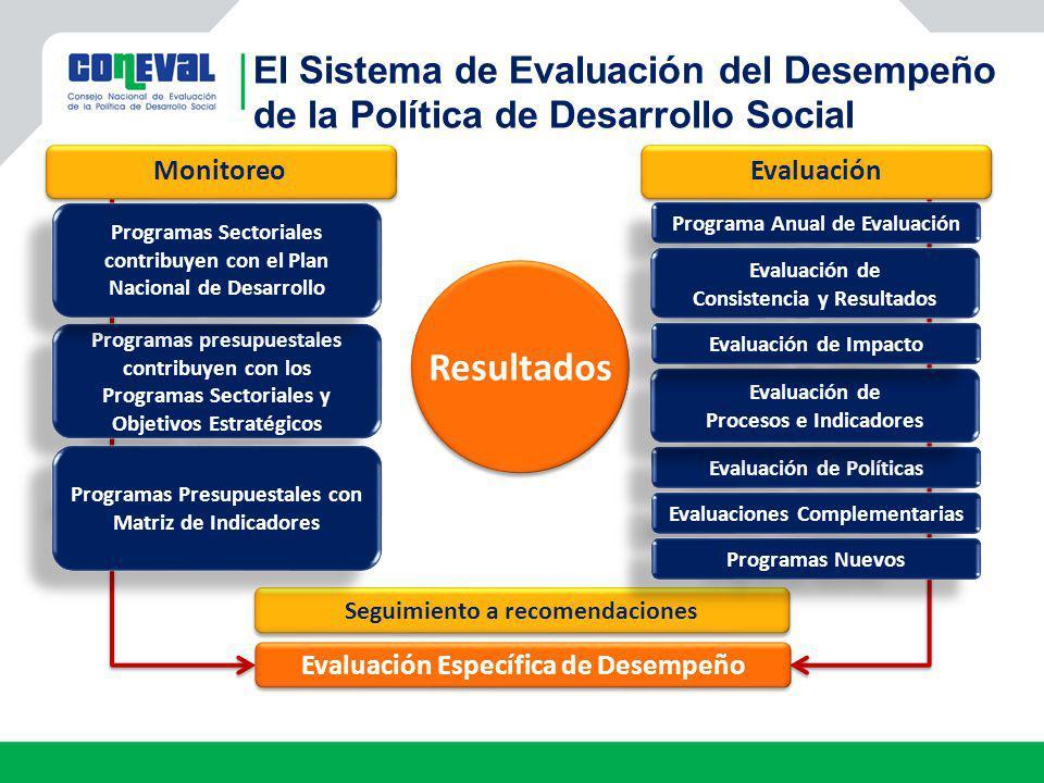 Resultados Seguimiento a recomendaciones Monitoreo Evaluación Programa Anual de Evaluación Evaluación de Consistencia y Resultados Evaluación de Consi