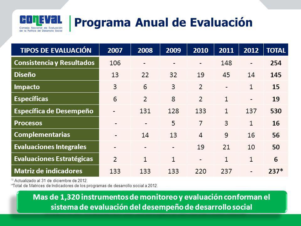 TIPOS DE EVALUACIÓN200720082009201020112012TOTAL Consistencia y Resultados 106- --148-254 Diseño 132232194514145 Impacto 3632-115 Específicas 62821-19