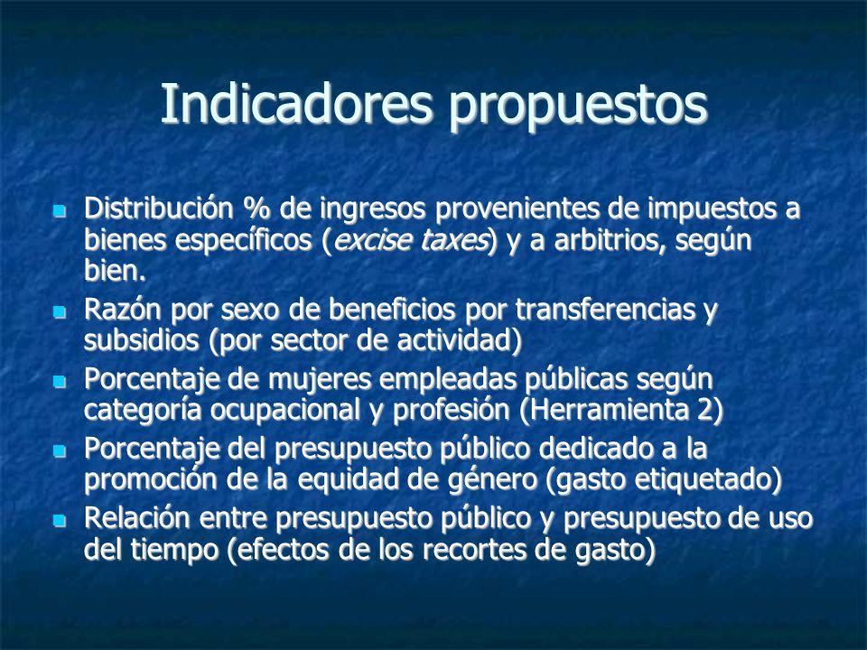 Indicadores propuestos Distribución % de ingresos provenientes de impuestos a bienes específicos (excise taxes) y a arbitrios, según bien. Distribució