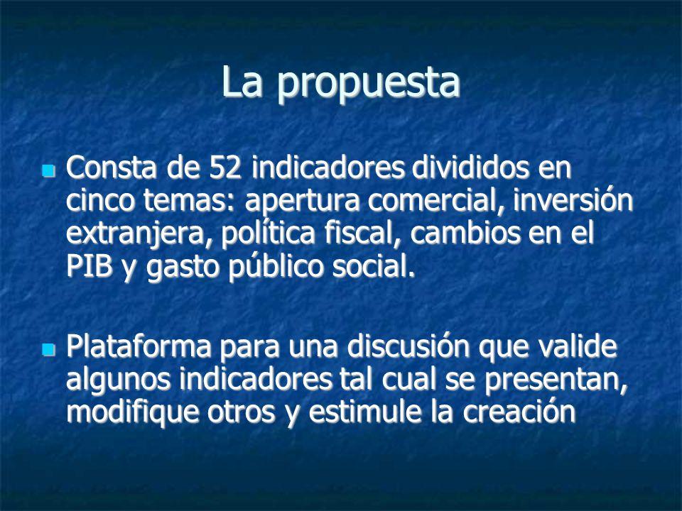 La propuesta Consta de 52 indicadores divididos en cinco temas: apertura comercial, inversión extranjera, política fiscal, cambios en el PIB y gasto p