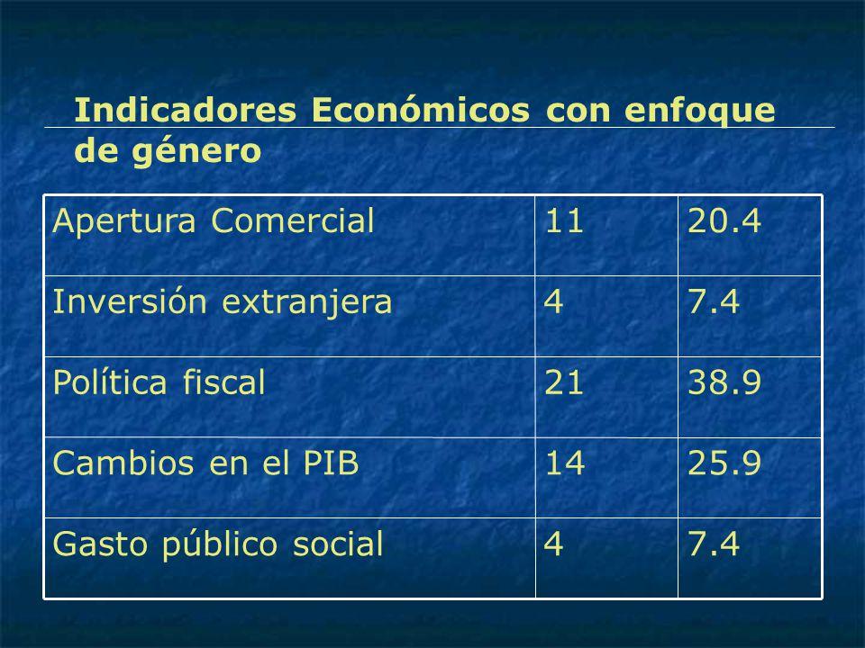 7.44Gasto público social 25.914Cambios en el PIB 38.921Política fiscal 7.44Inversión extranjera 20.411Apertura Comercial Indicadores Económicos con en