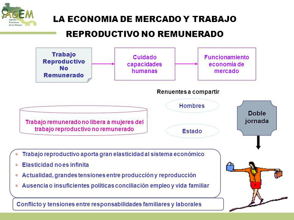 LA ECONOMIA DE MERCADO Y TRABAJO REPRODUCTIVO NO REMUNERADO Trabajo Reproductivo No Remunerado Cuidado capacidades humanas Funcionamiento economía de