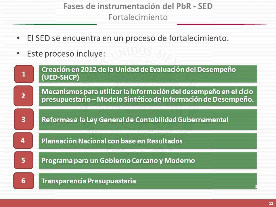 Creación en 2012 de la Unidad de Evaluación del Desempeño (UED-SHCP) Reformas a la Ley General de Contabilidad Gubernamental Programa para un Gobierno Cercano y Moderno Transparencia Presupuestaria 1 3 5 6 Mecanismos para utilizar la información del desempeño en el ciclo presupuestario – Modelo Sintético de Información de Desempeño.