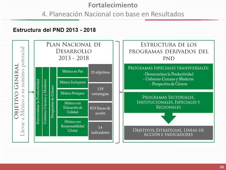 Estructura del PND 2013 - 2018 Fortalecimiento 4. Planeación Nacional con base en Resultados 21